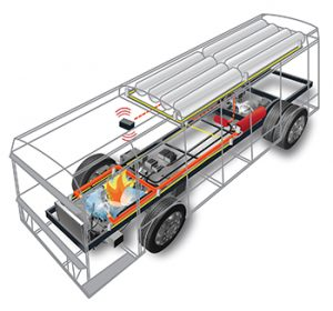 FMNA's CNG systems utilize advanced technology for detection of methane fumes.
