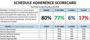 Schedule_Adherence_Scorecard